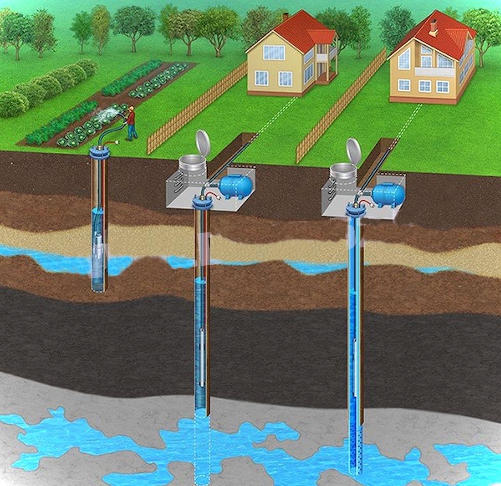 Водоснабжение загородных домов и участков