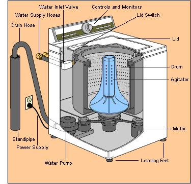 Поиск и устранение неисправностей стиральной машины