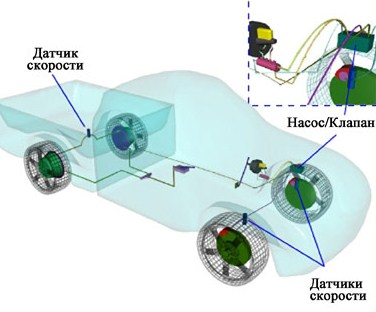 Что такое антиблокировочная тормозная система